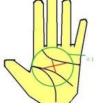 神秘十字線(神秘十字紋)を持つ手相