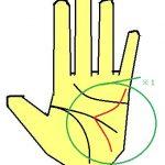 頭脳線の3又は頭の良い手相