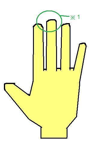 四角型の指~ルールを大切にするまじめな人~