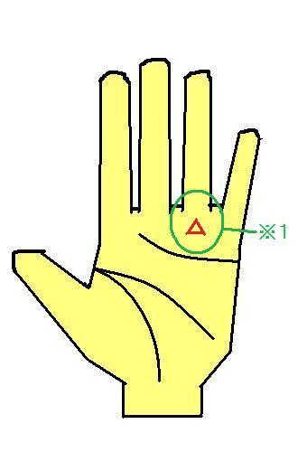 手相 太陽丘にある三角紋(薬指下のトライアングル)